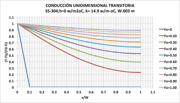 Figura 11. Resultados para condición de borde adiabática en cara derecha