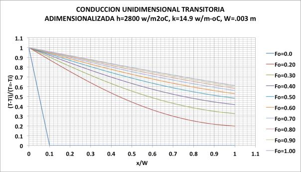 Figura 11. Resultados para condición de bordee convectiva en cara derecha