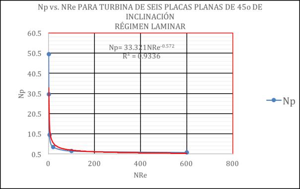 Grafico2NpvsNRe