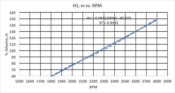 H1 vs. RPM