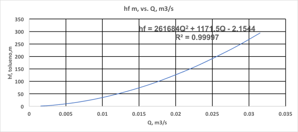 hf vs. Q