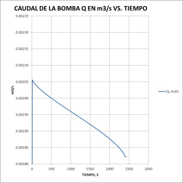 CAUDAL DE LA BOMBA