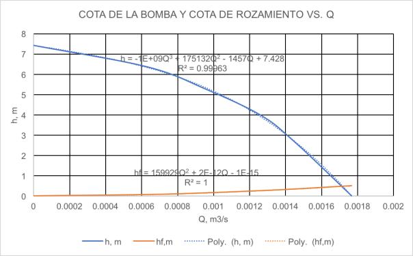 PUNTO OPERACION DE BOMBA