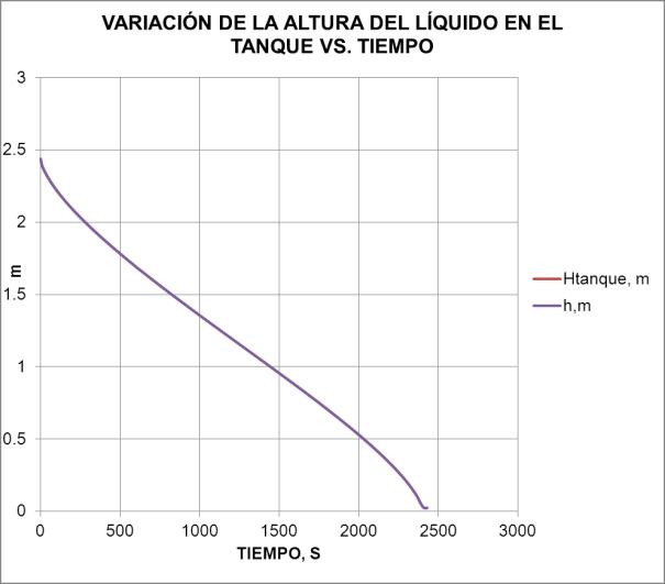 VARIACION DE ALTURA VERSUS TIEMPO