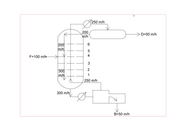 Configuración Columna2